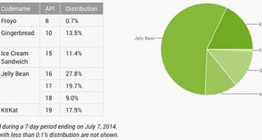 Рейтинг операционных систем Android (лето 2014)