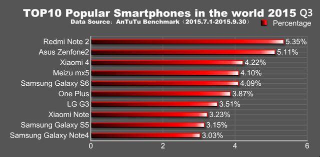 Самые популярные Android смартфоны в третьем квартале 2015 года по версии AnTuTu