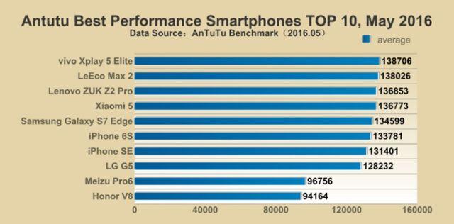 10 самых мощных смартфонов за май 2016 года