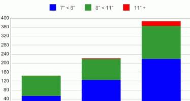 Рынок планшетов замедляет рост
