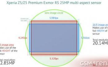 Samsung планирует использовать датчик Sony IMX300 для Galaxy S7